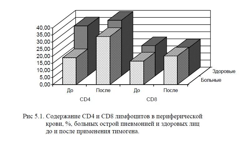 ris-5-1-soderzhanie-cd4-i-cd8-limfocitov-v-perifericheskoj-krovi-bolnyx-ostroj-pnevmoniej-i-zdorovyx-lic-do-i-posle-primeneniya-timogena