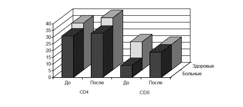 ris-5-2-soderzhanie-cd4-i-cd8-limfocitov-v-perifericheskoj-krovi-bolnyx-bronxialnoj-astmoj-i-zdorovyx-lic-do-i-posle-primeneniya-timogena