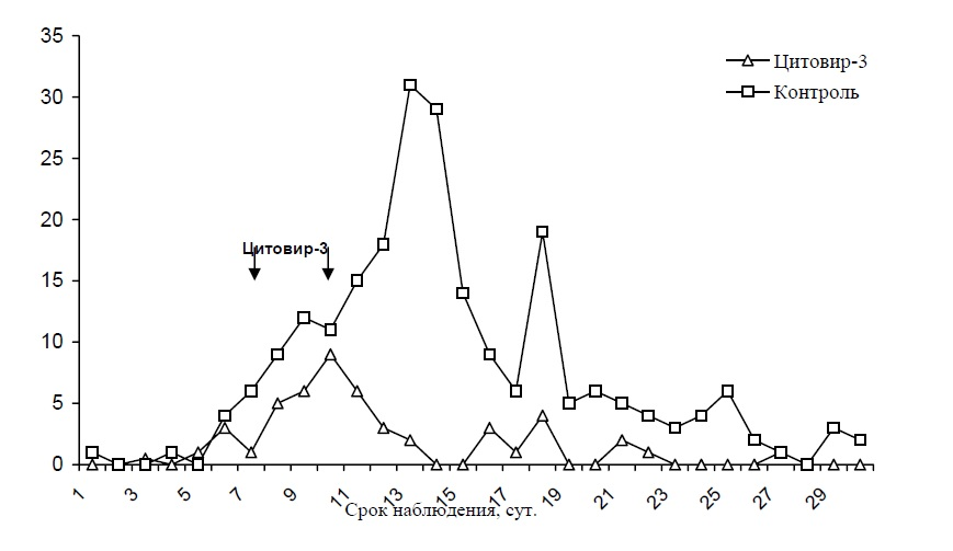 ris-4-2-effektivnost-primeneniya-citovira-3-v-period-epidemicheskoj-vspyshki-grippa-v-organizovannom-kollektive