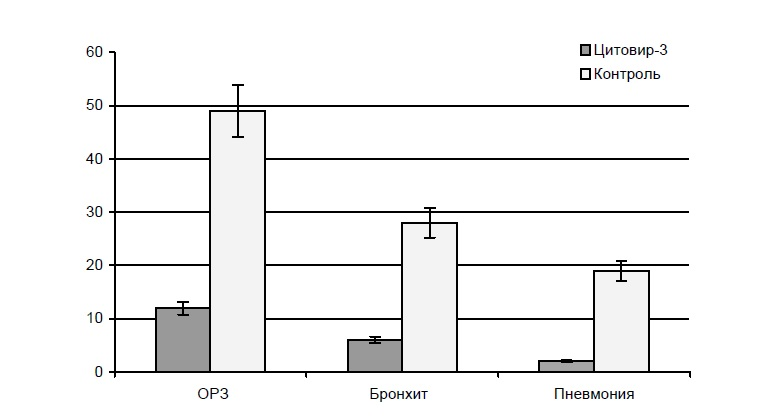 ris-4-3-vliyanie-profilakticheskogo-primeneniya-citovira-3-na-uroven-infekcionnoj-zabolevaemosti-v-organizovannom-kollektive