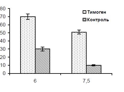 ris-8-1-vliyanie-timogena-na-vyzhivaemost-myshej-obluchennyx-v-dozax
