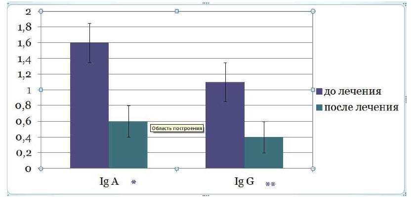 Динамика концентрации иммуноглобулинов А и G в эякуляте до и после лечения плазмаферезом