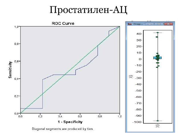 РИС Влияние Простатилена АЦ на концентрацию спрематозоидов