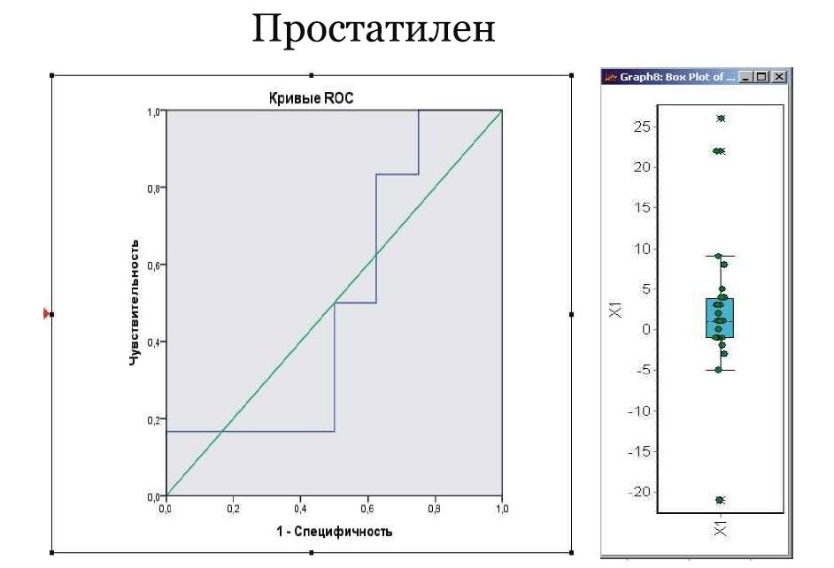 РИС Влияние Простатилена на динамику числа прогрессивно-подвижных форм сперматозоидов до и после лечения в зависимости от возраста