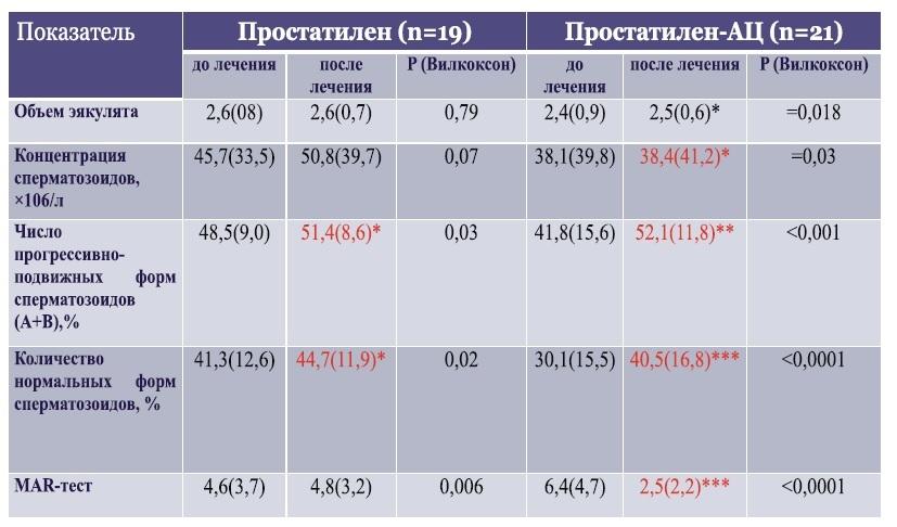 Табл Влияние Простатилена и Простатилена-АЦ на показатели эякулята у больных ХАП