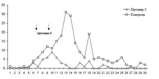 ris-3-effektivnost-primeneniya-citovira-3-v-period-epidemicheskoj-vspyshki-grippa-vo-vzroslom-organizovannom-kollektive