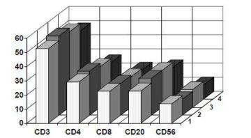 ris-4-vliyanie-citovira-3-na-ekspressiyu-differencirovochnyx-receptorov-limfocitov-perifericheskoj-krovi