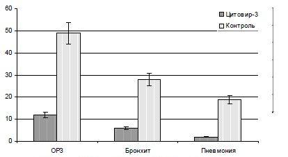 ris-5-vliyanie-profilakticheskogo-primeneniya-citovira-3-na-uroven-infekcionnoj-zabolevaemosti