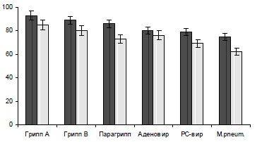 ris-6-vliyanie-citovira-3-na-strukturu-inapparantnyx-serokonversij