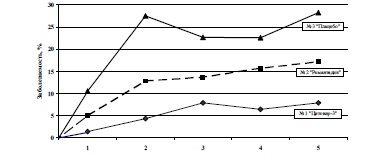 ris-8-pomesyachnaya-dinamika-zabolevaemosti-infekciyami-dyxatelnyx-putej-v-sovokupnosti-v-3-x-issledovannyx-gruppax
