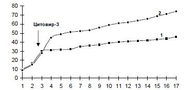 ris-7-dinamika-zabolevaemosti-v-opytnoj-1-i-kontrolnoj-2-gruppax-posle-odnokratnogo-kursa-citovira-3