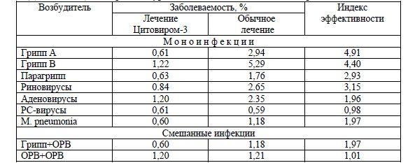 tablica-7-dejstvie-citovira-3-na-uroven-zabolevaemosti-orvi-raznoj-etiologii