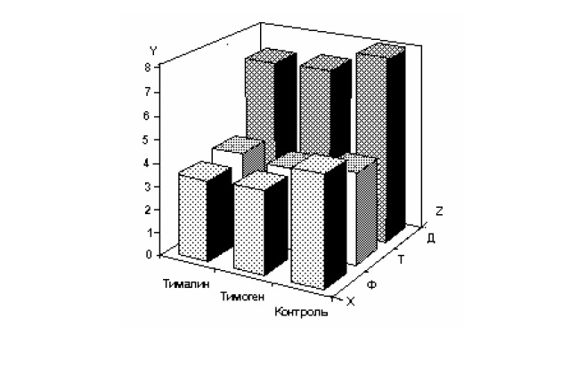 ris-4-1-vliyanie-timogena-i-timalina-na-pokazateli-infekcionnogo-processa